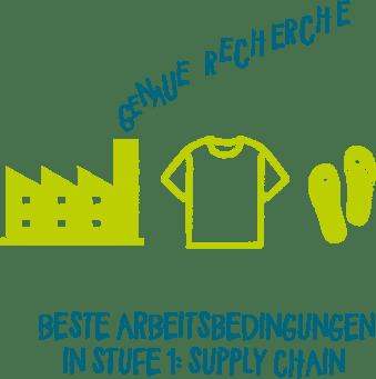 Nachhaltig produzieren