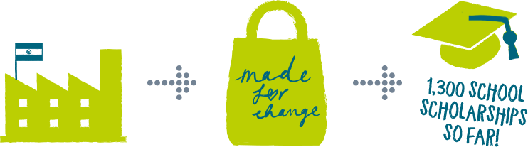 Our made for change initiative